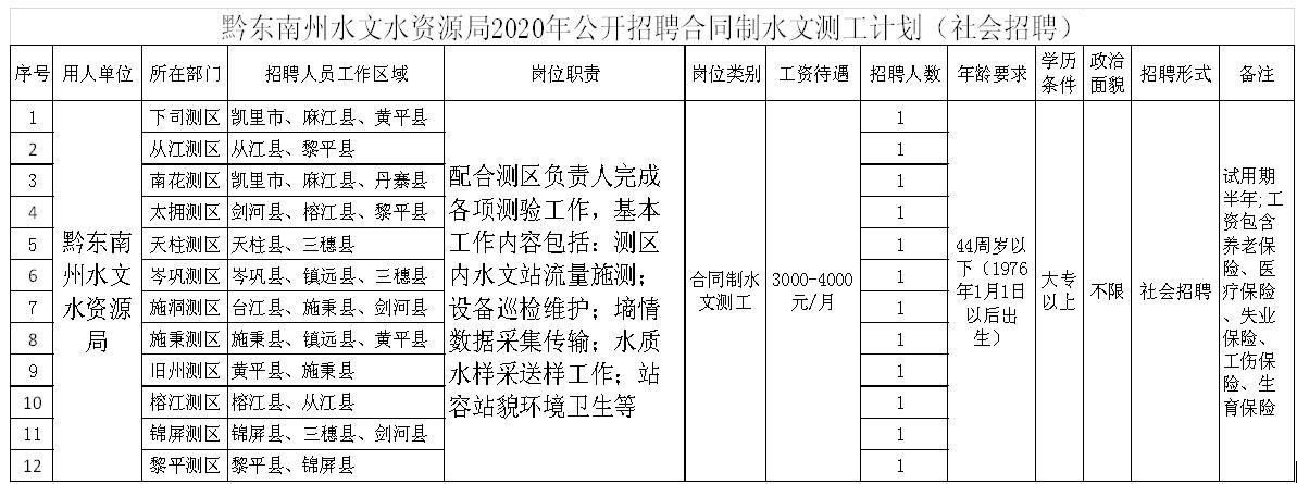 黔东南州水文水资源局2020年公开招聘合同制水文测工公告