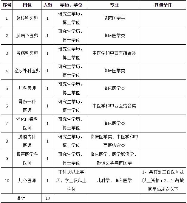 2020年福建中医药大学附属人民医院招聘高层次人才10人方案