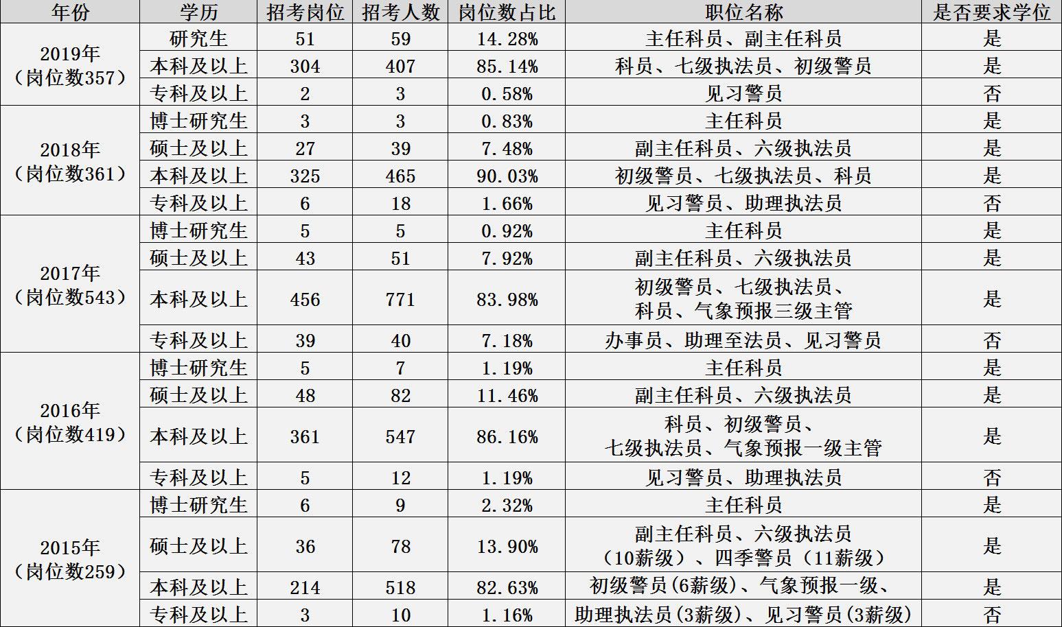 2020年深圳公务员考试关于学历常见问题汇总