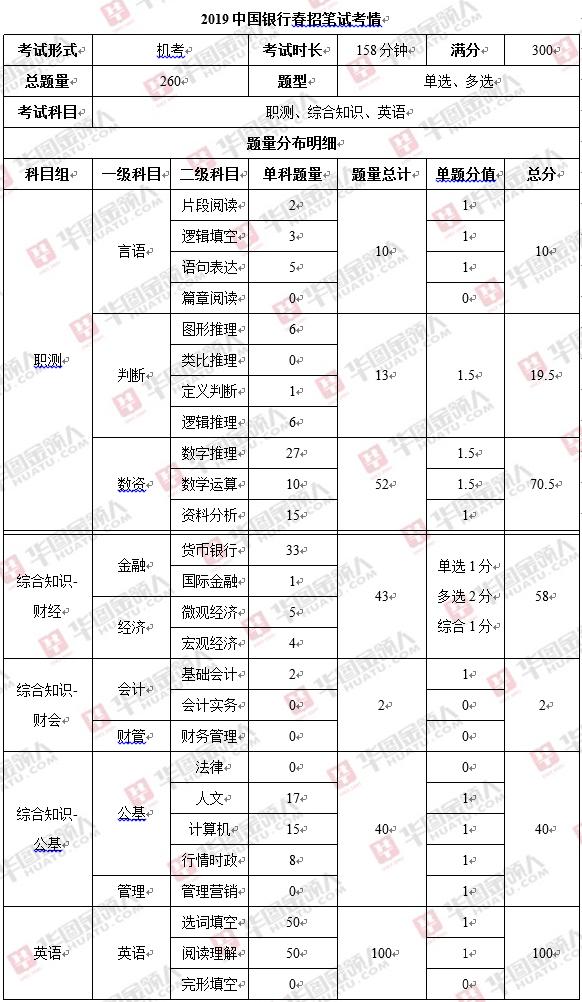划重点!2020中国银行春季校园招聘笔试题型题量