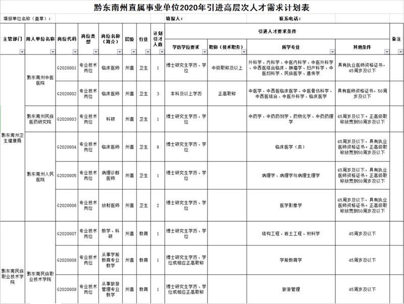黔东南州直属事业单位2020年引进高层次人才需求计划表1