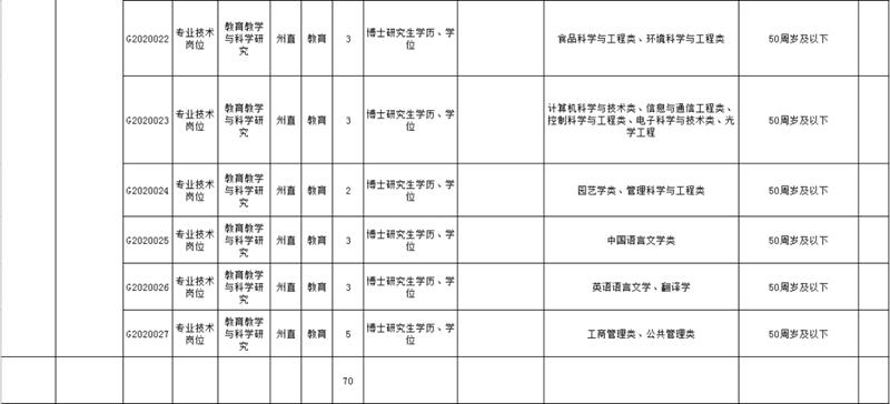 黔东南州直属事业单位2020年引进高层次人才需求计划表3