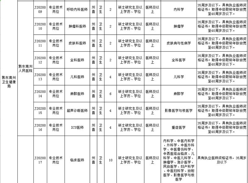 黔东南州直属事业单位2020年引进急需紧缺人才需求计划表2