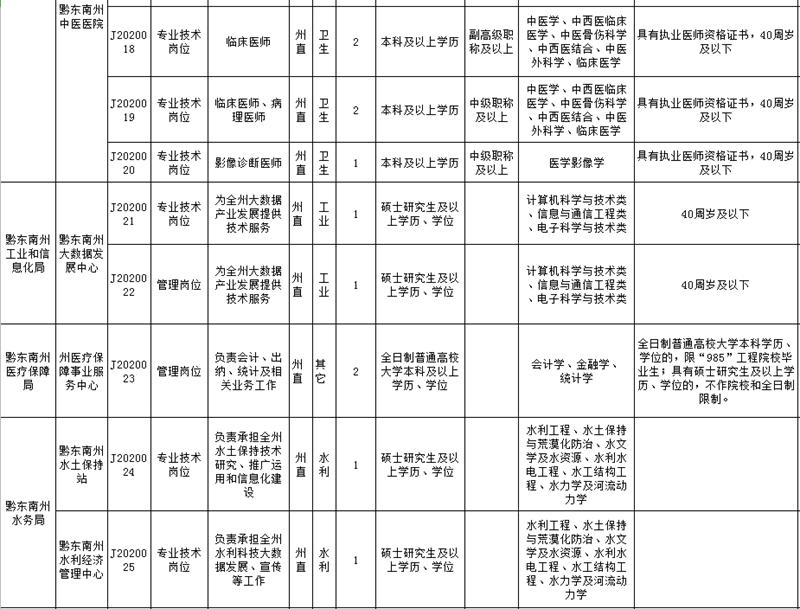 黔东南州直属事业单位2020年引进急需紧缺人才需求计划表3
