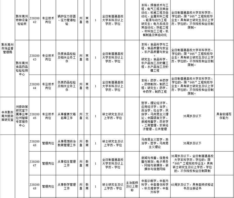 黔东南州直属事业单位2020年引进急需紧缺人才需求计划表6