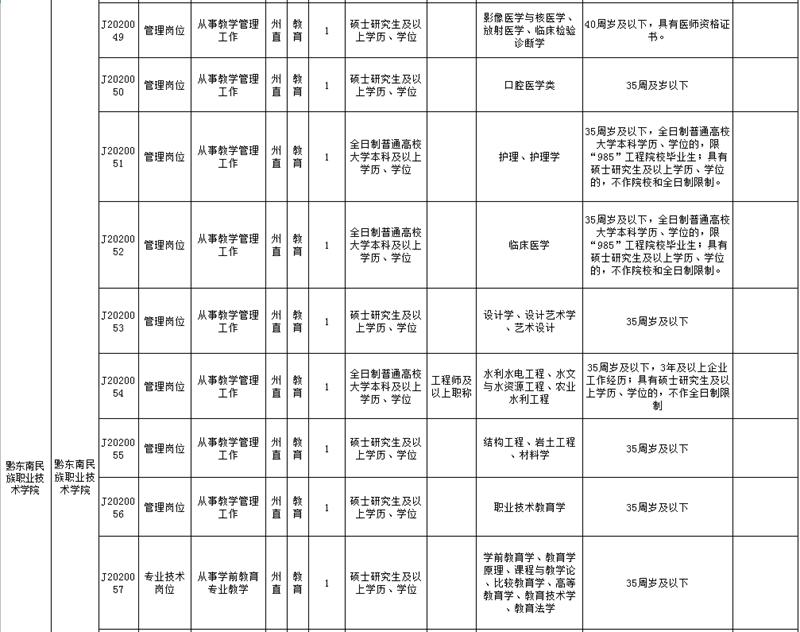 黔东南州直属事业单位2020年引进急需紧缺人才需求计划表7