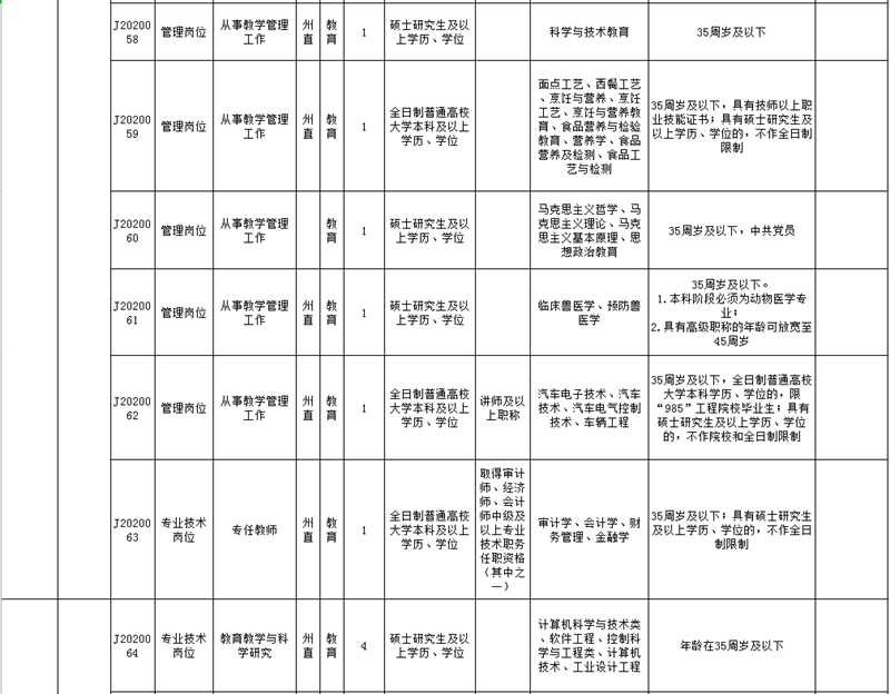黔东南州直属事业单位2020年引进急需紧缺人才需求计划表8