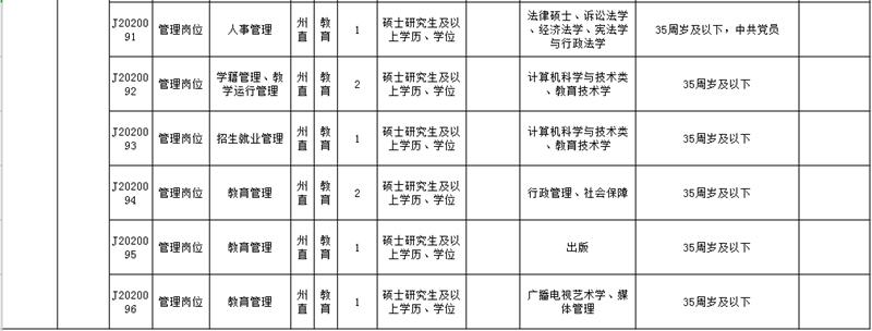 黔东南州直属事业单位2020年引进急需紧缺人才需求计划表11