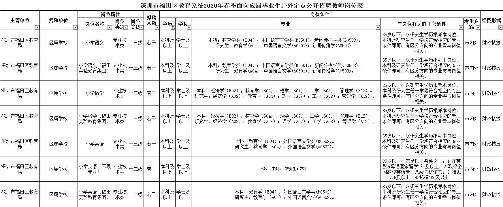 深圳市福田区教育系统2020年面向应届毕业生赴外招聘教师公告