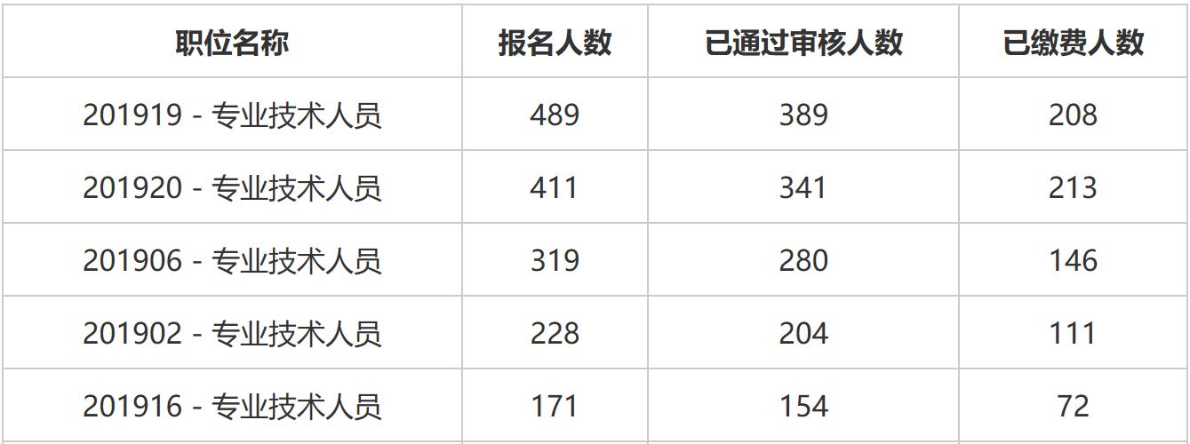 报名人数从高到低排序前五名岗位