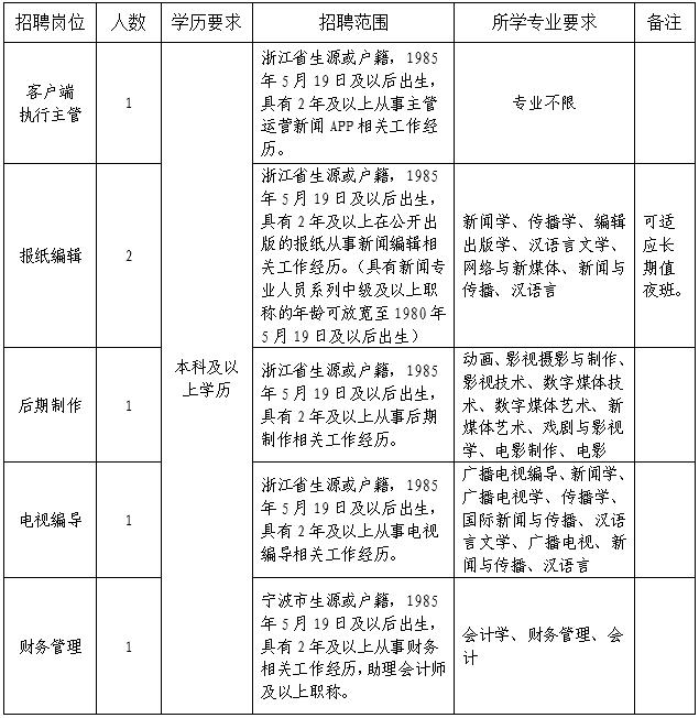 2020年浙江省宁波鄞州区融媒体中心招聘事业人员6人公告
