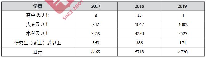 2017-2019ÉÂÎ÷Ê¡¿¼¸÷ѧÀúÕмÈËÊýͳ¼Æ