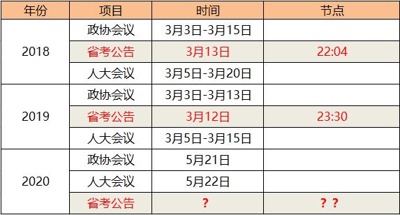【广东省考】2020广东公务员考试笔试难吗?小白如何备考实现逆袭?