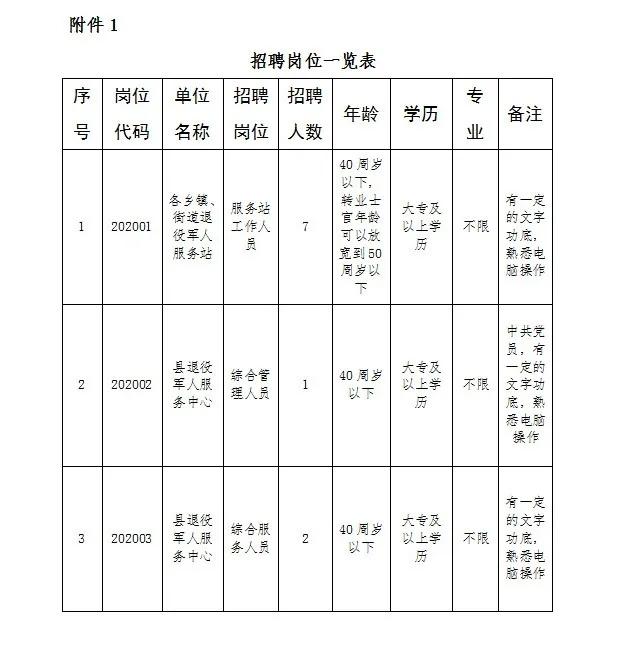 2020宁夏贺兰县退役军人事务局招聘10人公告
