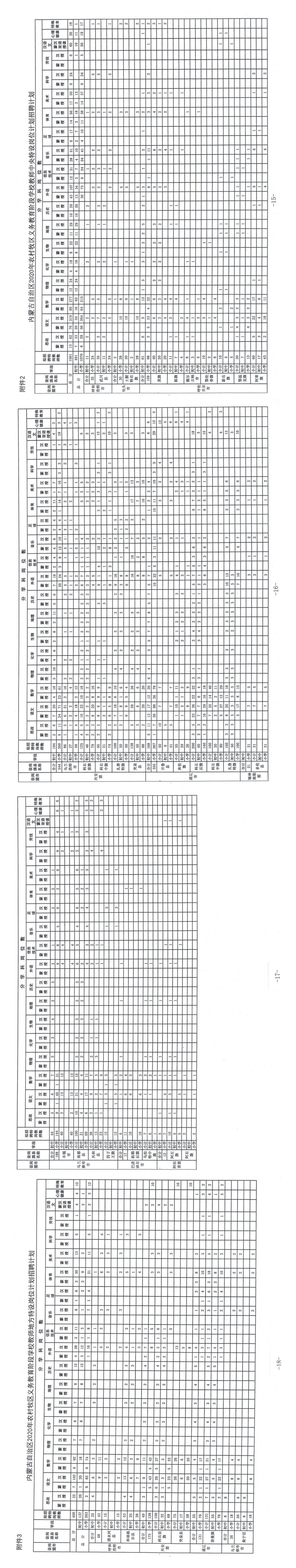 2020年內蒙古特崗教師招聘1961人職位表