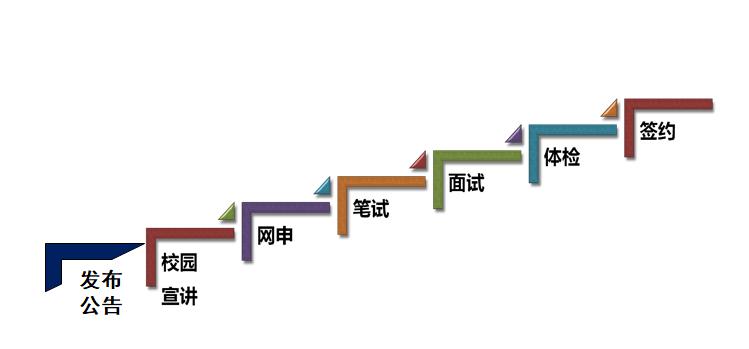 2021寧夏工商銀行秋季秋季校園招聘招錄公告什么時候發布?