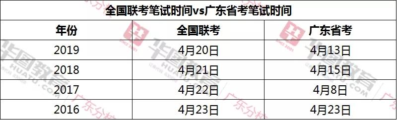 今年广东省公务员考试报名时间是什么时候?附2020年省考联考消息