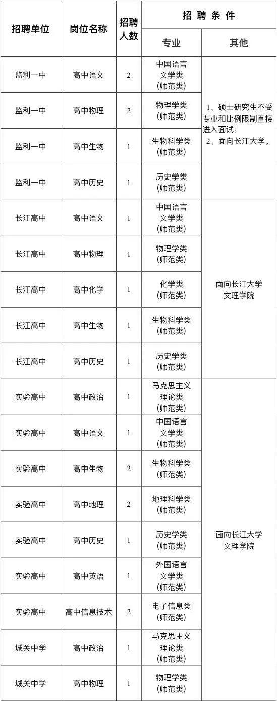 """2020年荆州监利县 """"校园招聘""""教师【56人】"""