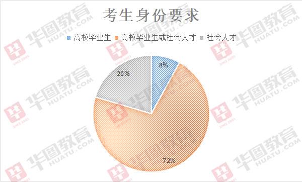 2020年海南军队文职招录461人,近7成职位限男性报考