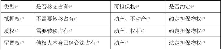 『备考资料』2020广东事业单位公基知识:担保物权