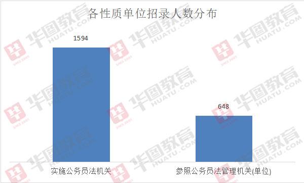 2020年天津市考招录2242人,公务员与参公岗均招录比约为2:1