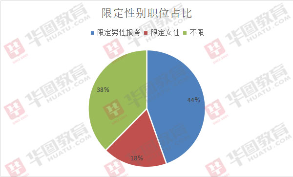 2020年天津市考招录2242人,近6成职位限定性别