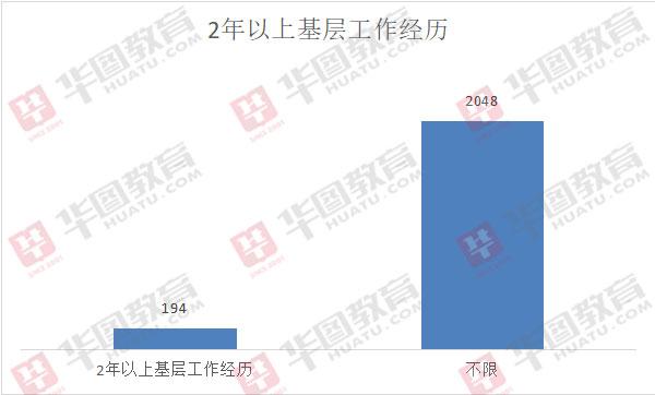 2020天津市考招2242人,378个职位限定党员,应届毕业生占83%