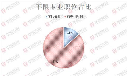2020年江西省考招录5051人,677个职位不限专业
