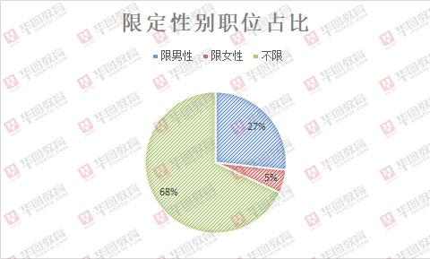 2020年江西省考招录5051人,超3成职位有性别限制