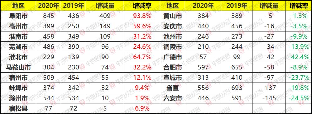 2020年安徽省考招录7474人,招录人数以阜阳市为最