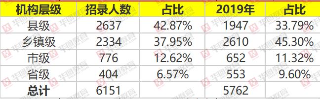 2020年安徽省考招录7474人,基层倾向依旧明显