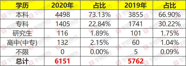 2020年安徽省考招录7474人,学历门槛略有提升