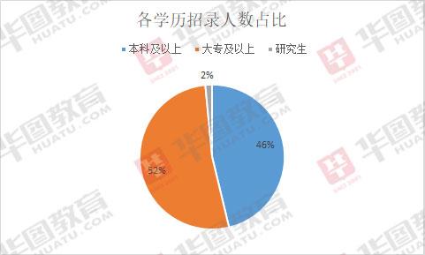 2020年寧夏省考招錄1323人,兩成職位不限專業,半數職位�?瓶蓤�!