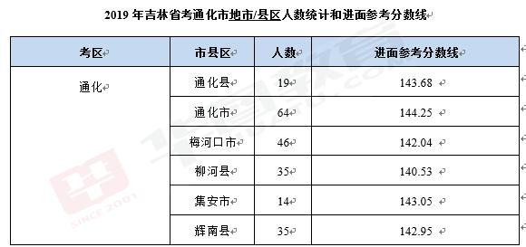 吉林省通化市2020年gdp_备战2020吉林省考 通化考区招191人,综合业务岗招10人