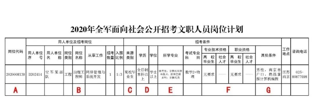 2020军队文职报名详解:详细报名实操步骤!(3)