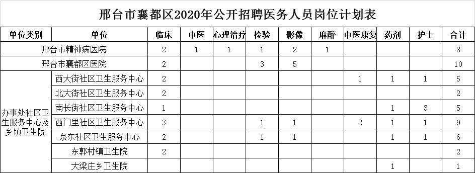 邢臺市襄都區2020年公開招聘中小學、幼兒園教師及醫務人員簡章