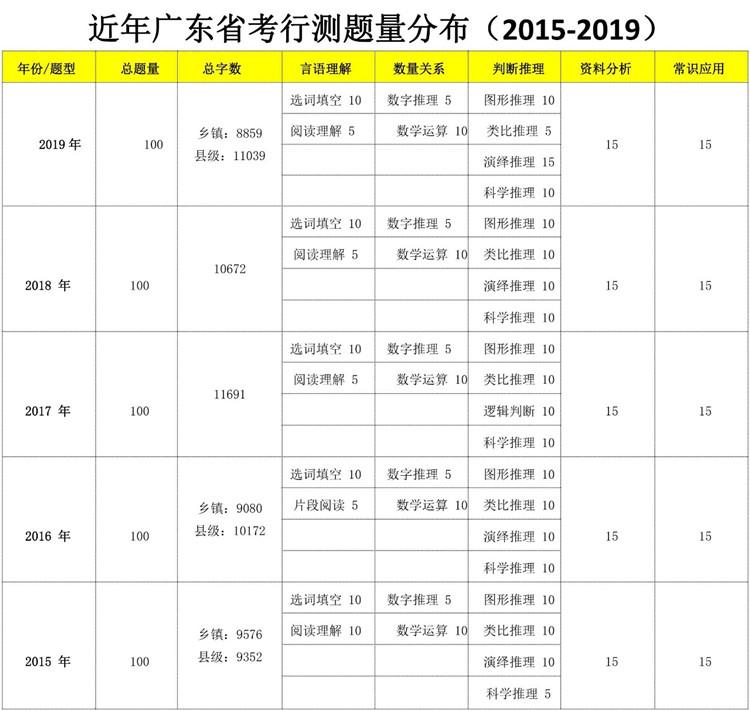 2020年广东省考行测科目具体考查