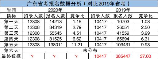 2020广东公务员考试最终报名人数