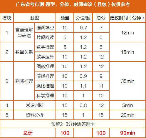 2020年广东省考笔试倒计时25天,