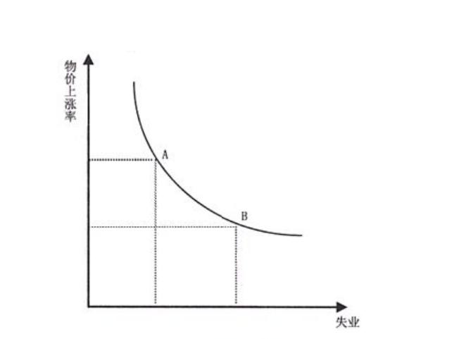 菲利普斯曲线