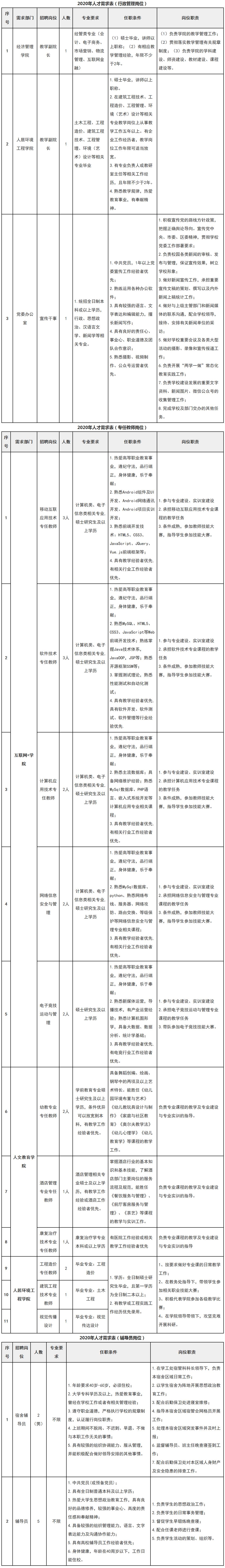 2020武汉光谷职业学院人才招聘公告【23人】