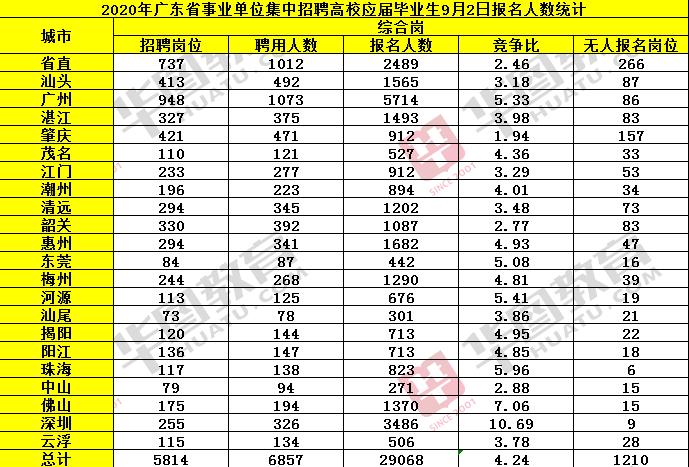 【2020广东事业单位考试】事业单位统考超4万人报考 深圳遥遥领先
