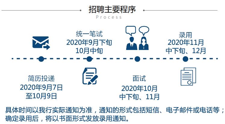 2021年浦发银行广西分行校园招聘公告