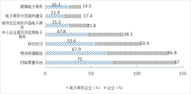 深圳事业单位备考资料:科技实务分析图表类题目