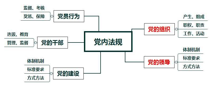 广东事业单位备考资料_党的章程、准则、条例、规定、办法