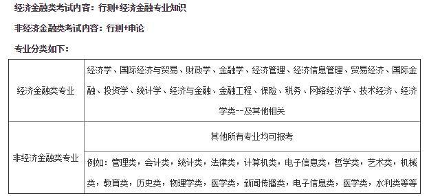 2021中国人民银行专业类别查询