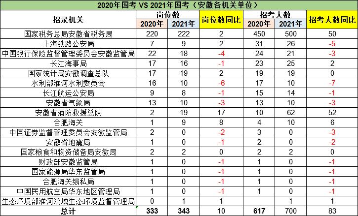 2021国考安徽地区职位分析:安徽省税务...