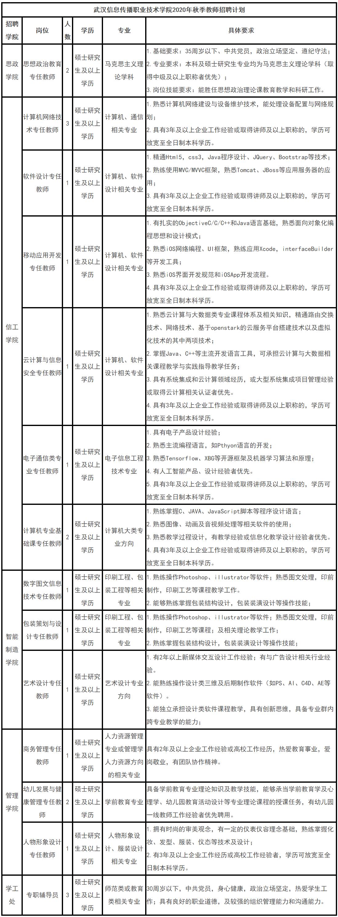 2020年武汉信息传播职业技术学院教师招聘公告【21人】