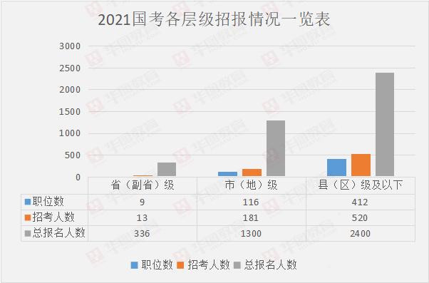 2021国考各基层工作经验年限招报情况一览表
