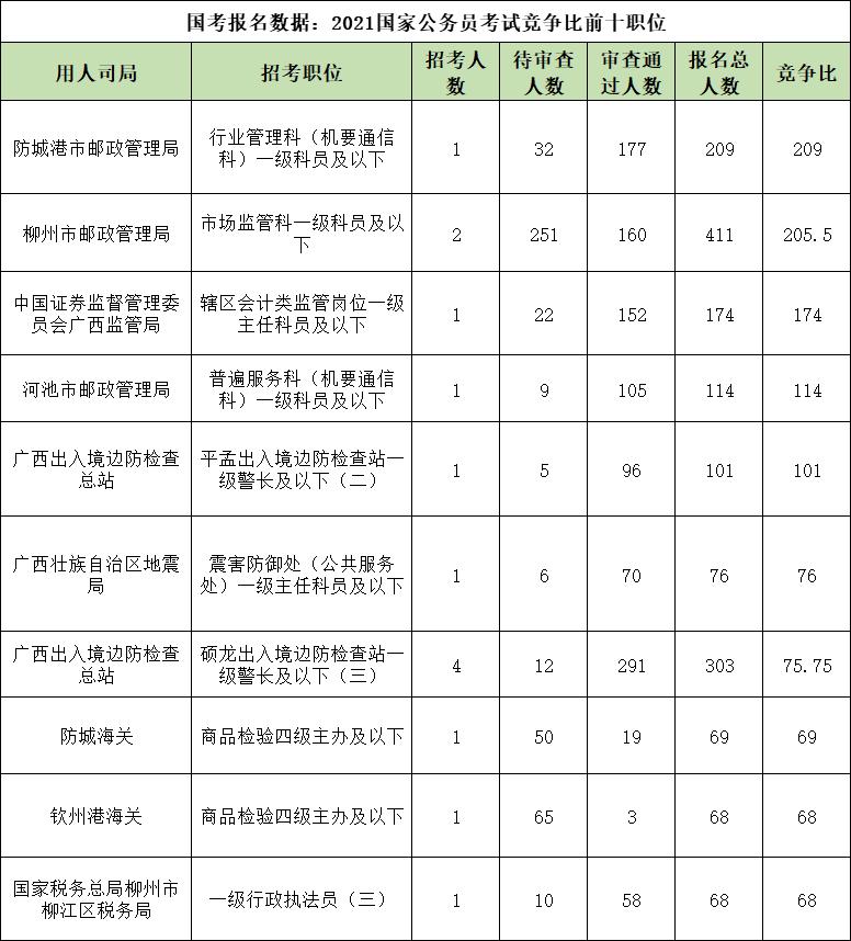 国考报名数据:2021注册秒送18体验彩金考试竞争比前十职位
